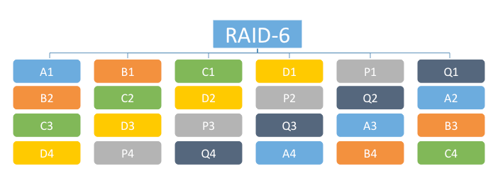 vSAN Erasure Coding – RAID 5 and RAID 6