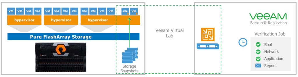 Snapshot Integration for Pure Storage with Veeam Backup