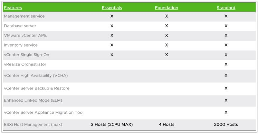 VMware vCenter Server Licensing Models
