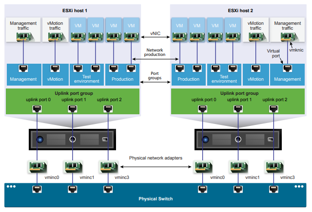 vSphere Standard switch vs Distributed switch