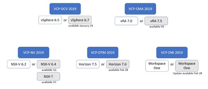 VMware Certification 2019