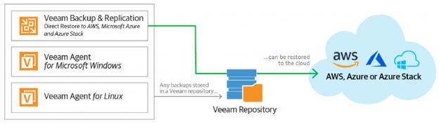 Veeam Backup & Replication 9 5 Update 4 Released With New