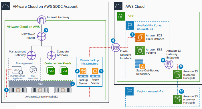 Veeam Backup on VMware Cloud on AWS - AWS Reference Architecture Below is the AWS Reference Architecture diagram with component details of Veeam Backup on VMware Cloud on AWS.